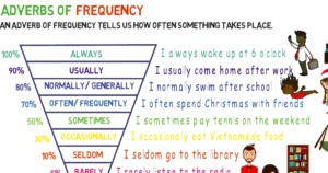 Adverbs of Frequency: List of Adverbs of Frequency with Useful Examples