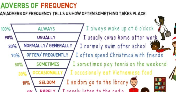 Adverbs of Frequency [English Grammar]