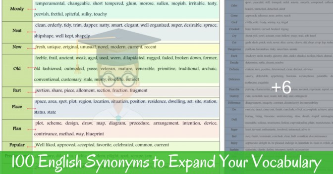 List of 100 Common Synonyms for Improving Your English