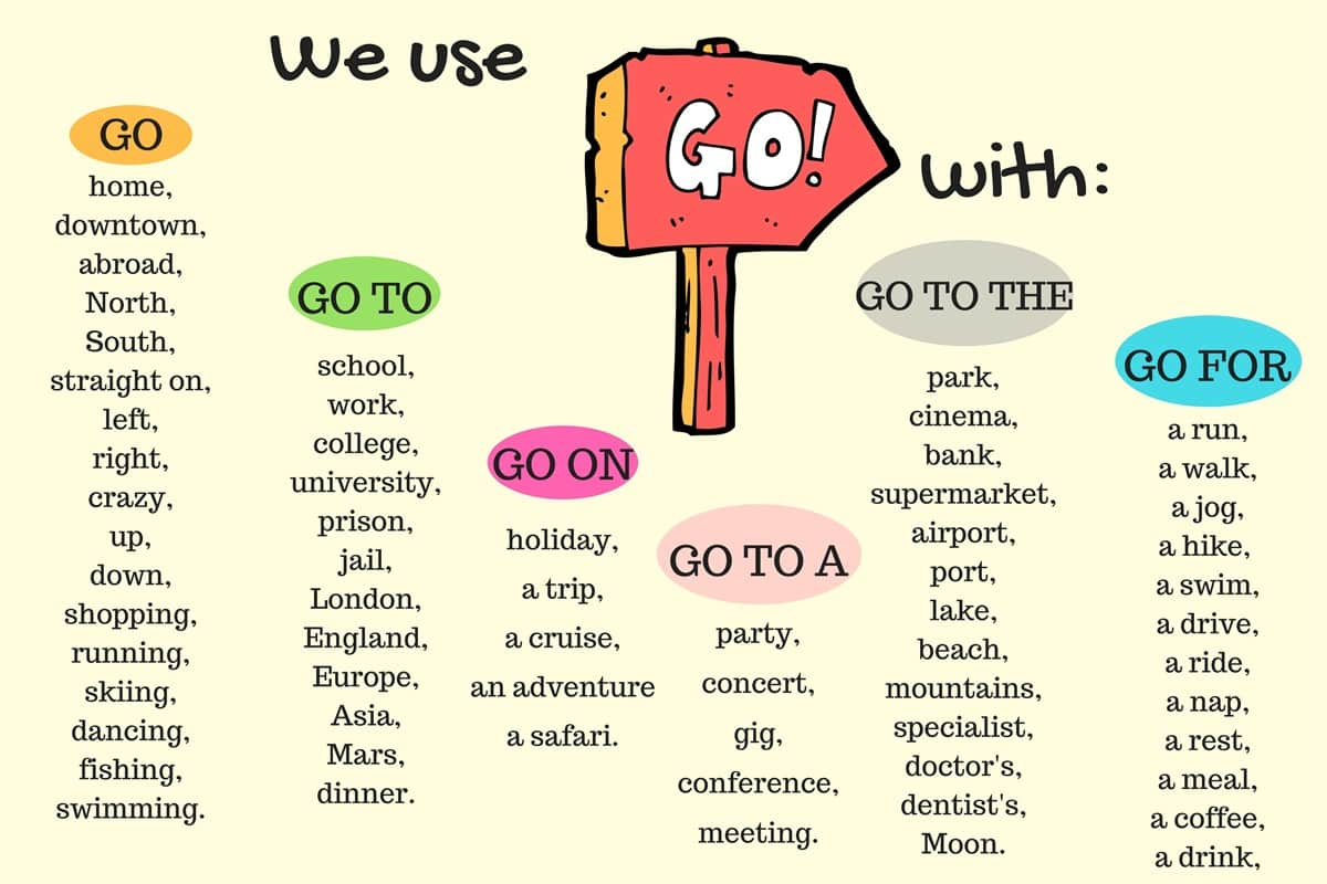 Common Verb Collocations in English 1