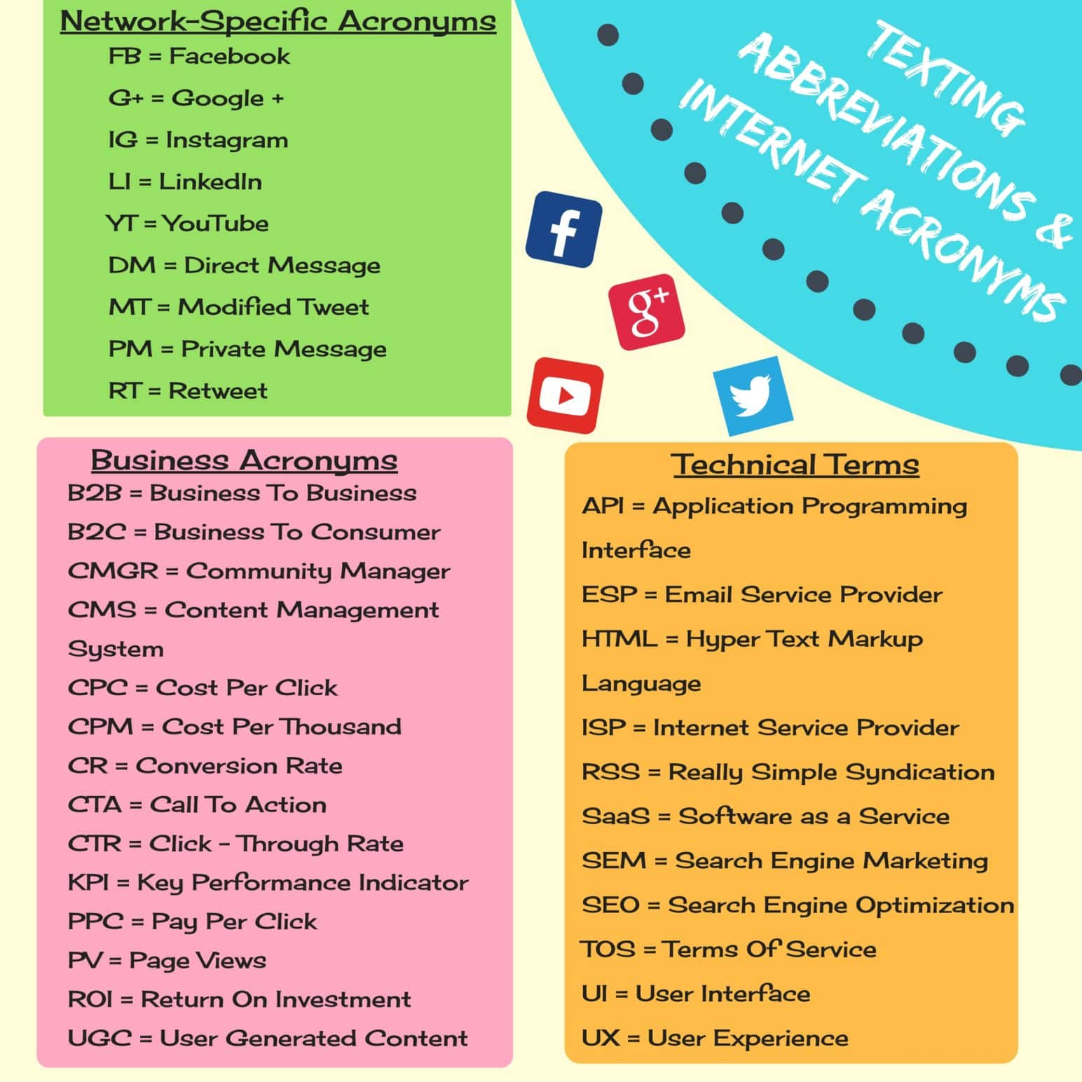 List Of Commonly Used English Abbreviations You Should Know Fluent