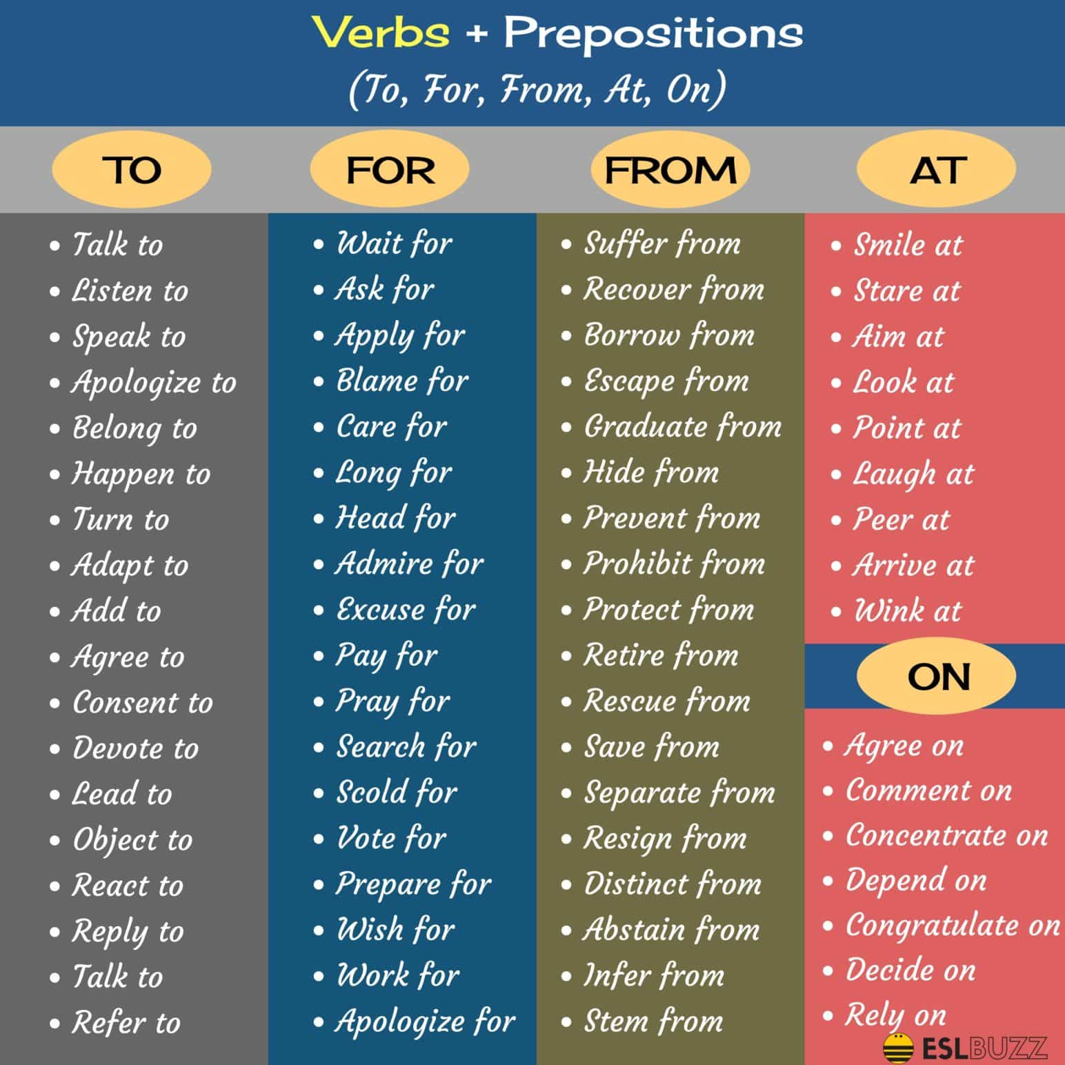 Commonly Used Preposition Collocations in English 2