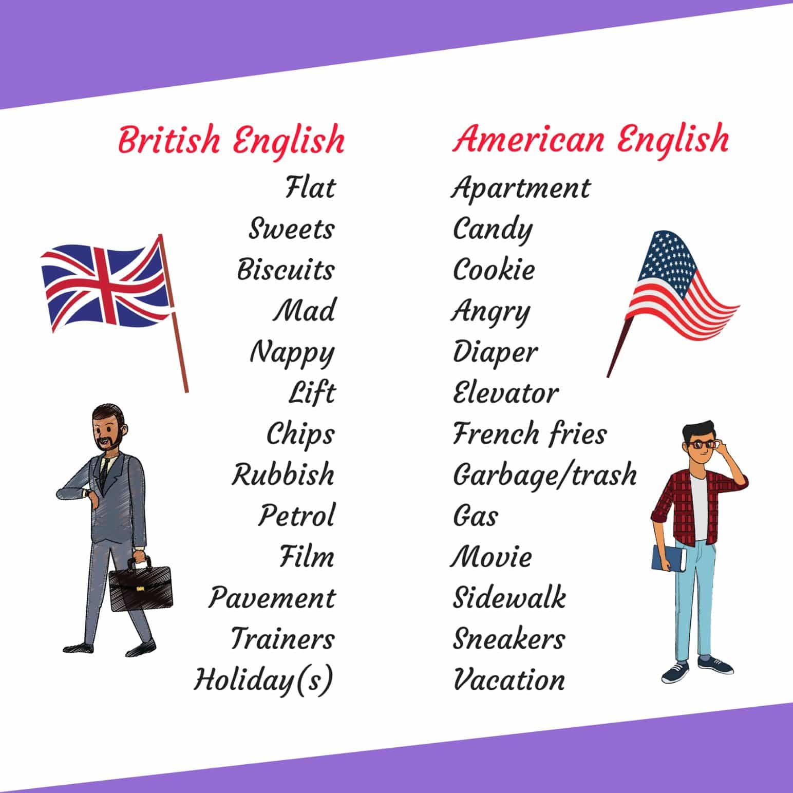 British vs American English: What are the Differences? Popular Words 3