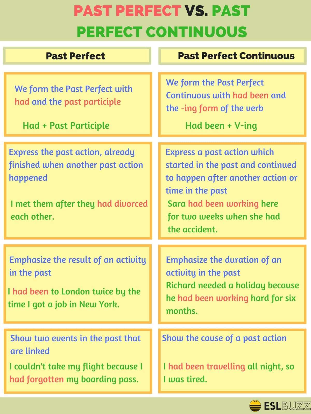 Learn the 12 Verb Tenses in English Grammar with Helpful Pictures 5