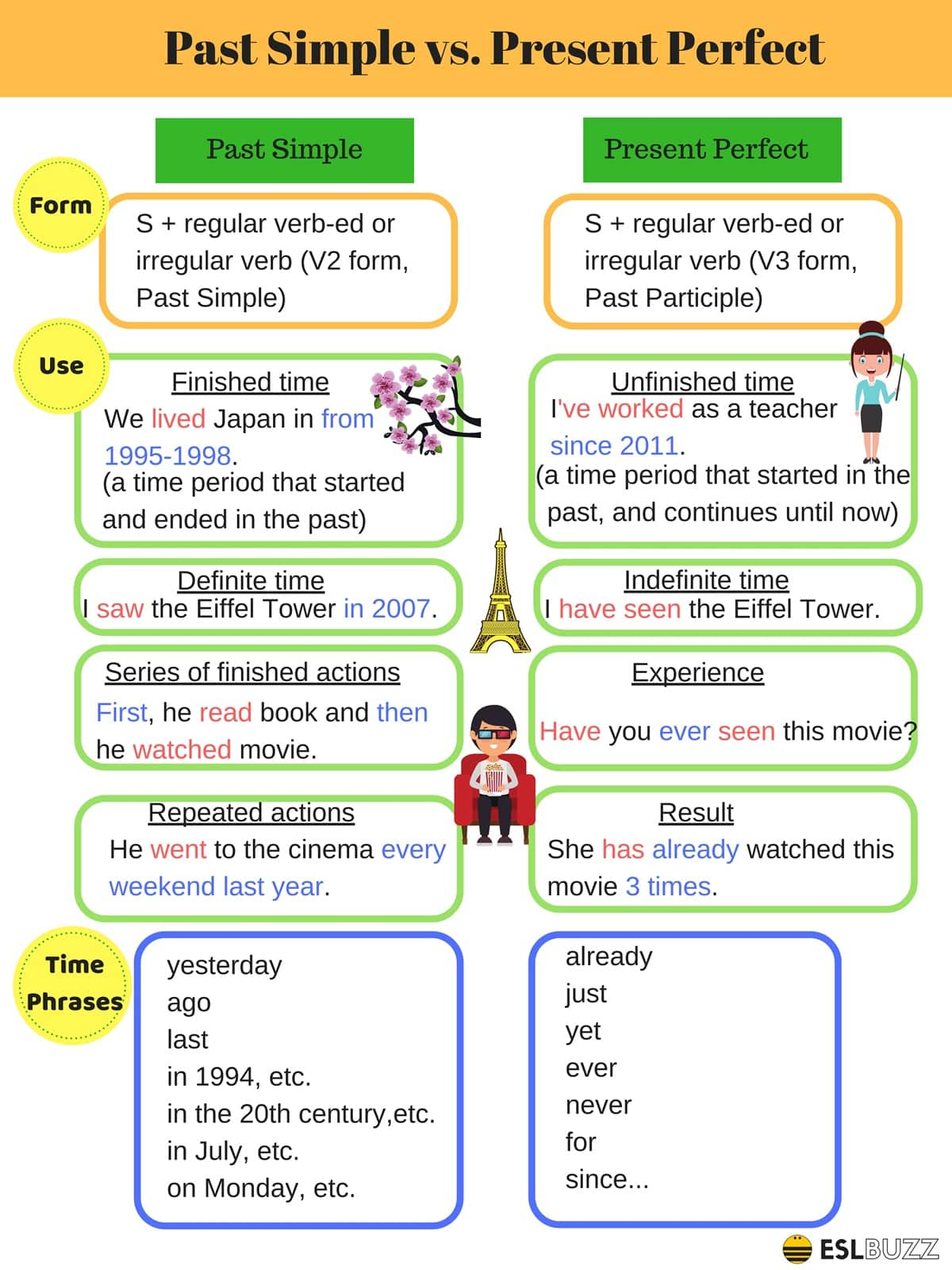 Verb Tenses in English 1