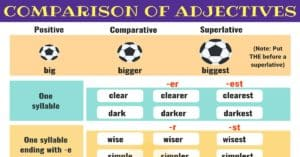 Comparison of Adjectives | Grammar Rules
