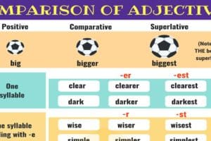 Comparison of Adjectives | Grammar Rules 6