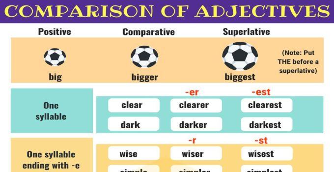 Comparison of Adjectives | Grammar Rules 1