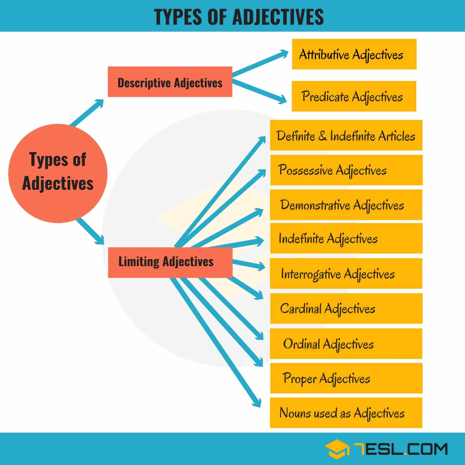 Types of Adjectives in English