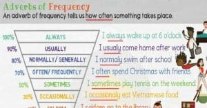 What are Adverbs of Frequency in English?