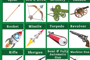 Weapons Vocabulary Word List | Different Types of Weapons with Images 7