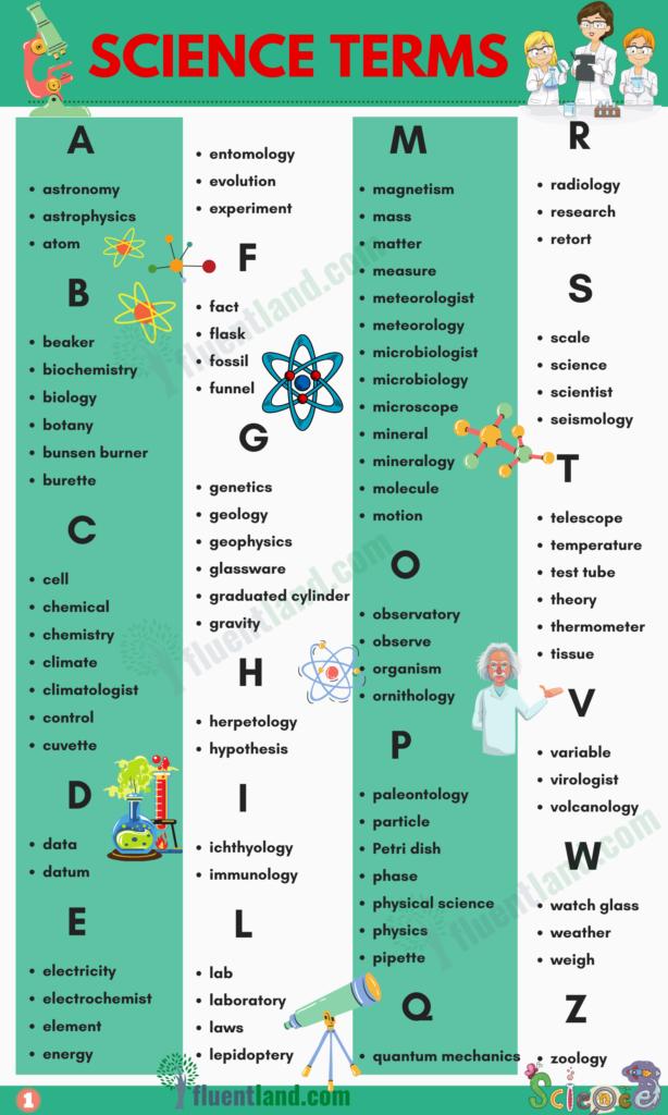 Science Vocabulary Word List 2